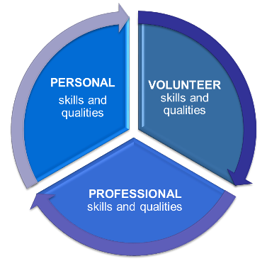 Strategic Volunteerism: Leveraging Your Experience For Professional & Perssonal Growth